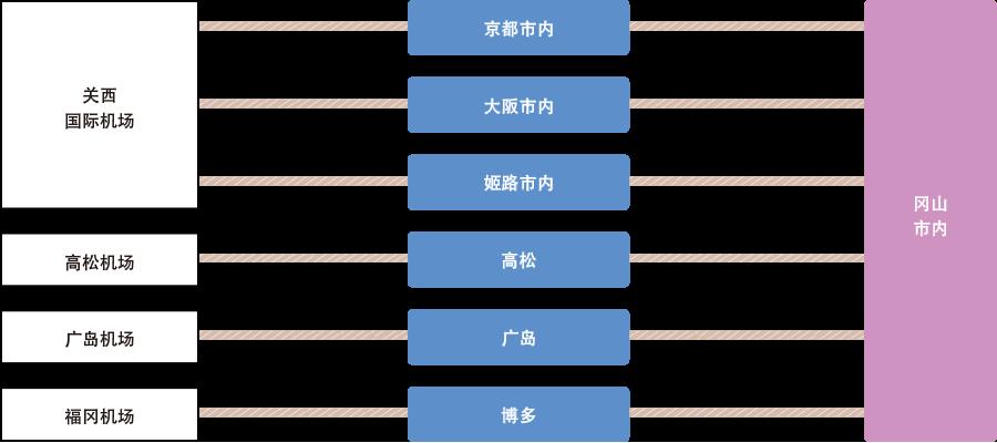 img_access_car1_cn_1222